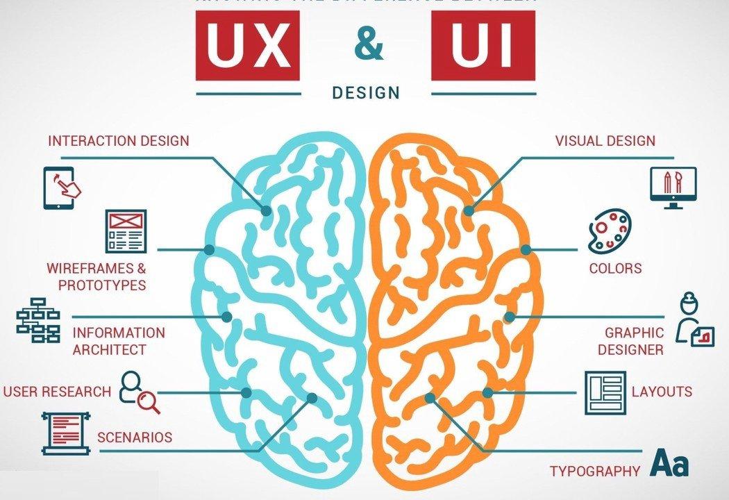 تفاوت UI و UX در چیست